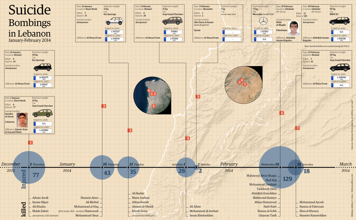 Infographic on Suicide Bombings in Lebanon, January-February 2014