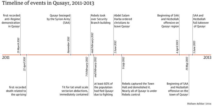 QC02_timeline